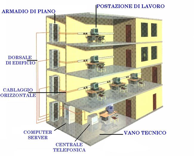 Schema Di Cablaggio Strutturato : Impianto di cablaggio strutturato che cos è